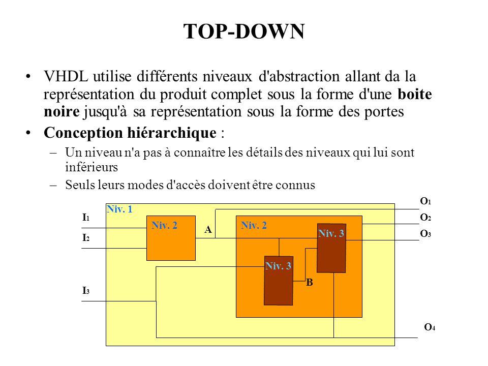 TOP-DOWN VHDL utilise différents niveaux d'abstraction allant da la représentation du produit complet sous la forme d'une boite noire jusqu'à sa repré