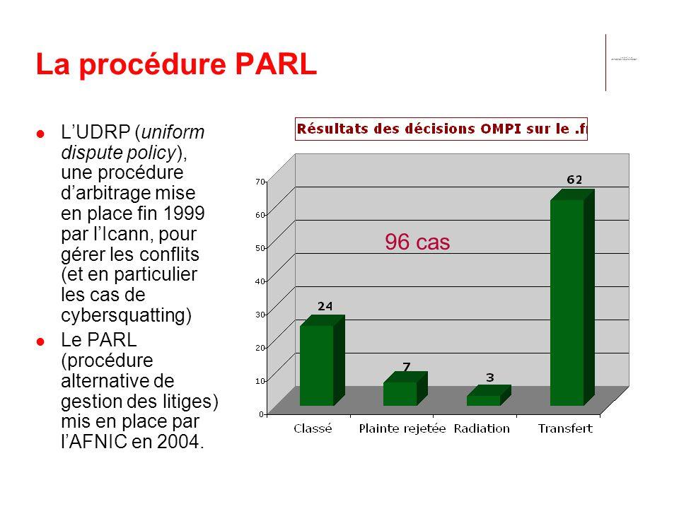 La procédure PARL LUDRP (uniform dispute policy), une procédure darbitrage mise en place fin 1999 par lIcann, pour gérer les conflits (et en particulier les cas de cybersquatting) Le PARL (procédure alternative de gestion des litiges) mis en place par lAFNIC en 2004.