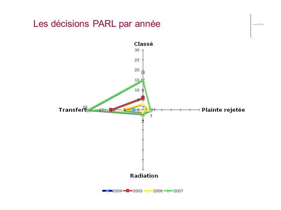 Les décisions PARL par année