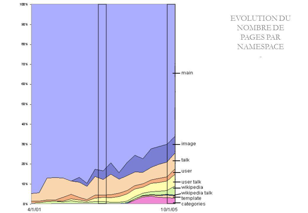 EVOLUTION DU NOMBRE DE PAGES PAR NAMESPACE -