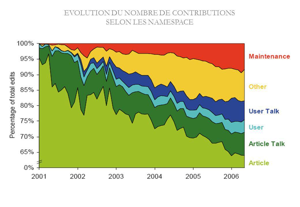EVOLUTION DU NOMBRE DE CONTRIBUTIONS SELON LES NAMESPACE