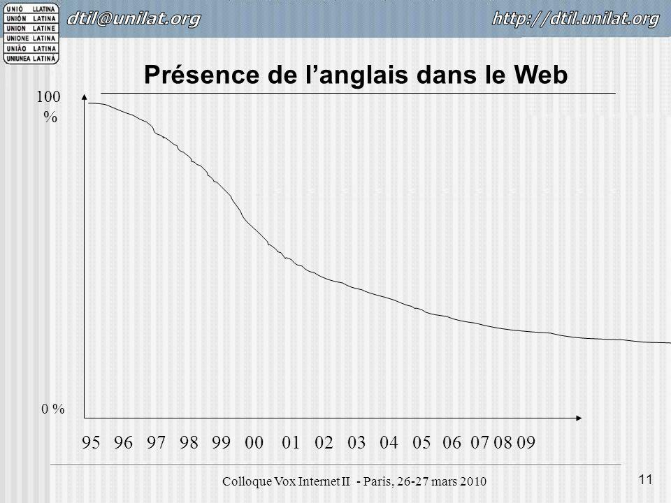 Colloque Vox Internet II - Paris, 26-27 mars 2010 11 0 % 100 % 95 96 97 98 99 00 01 02 03 04 05 06 07 08 09 Présence de langlais dans le Web