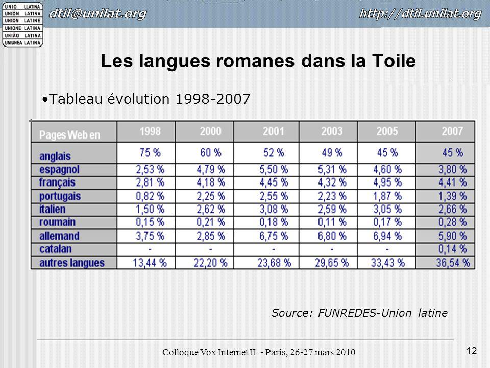 Colloque Vox Internet II - Paris, 26-27 mars 2010 12 Les langues romanes dans la Toile Tableau évolution 1998-2007 Source: FUNREDES-Union latine
