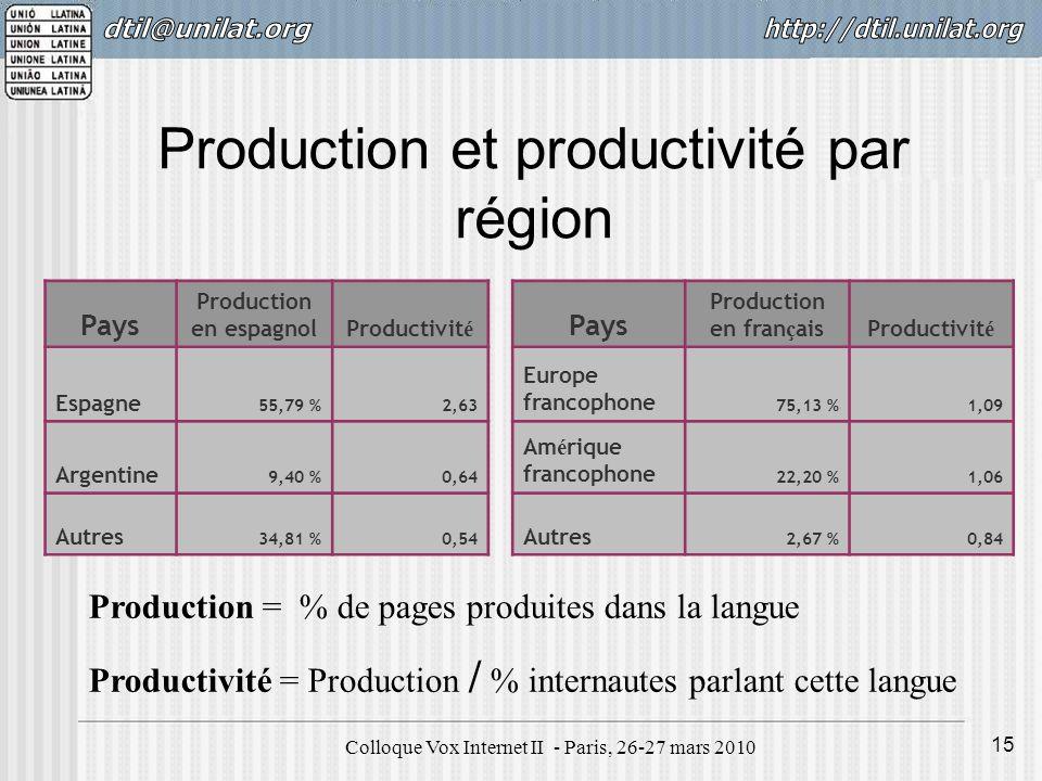 Colloque Vox Internet II - Paris, 26-27 mars 2010 15 Production et productivité par région Pays Production en espagnolProductivit é Pays Production en fran ç aisProductivit é Espagne 55,79 %2,63 Europe francophone 75,13 %1,09 Argentine 9,40 %0,64 Am é rique francophone 22,20 %1,06 Autres 34,81 %0,54 Autres 2,67 %0,84 Production = % de pages produites dans la langue Productivité = Production / % internautes parlant cette langue