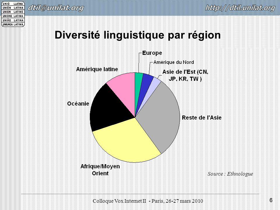 Colloque Vox Internet II - Paris, 26-27 mars 2010 7 Nombre dinternautes par région Source : Internet World Stats 2009