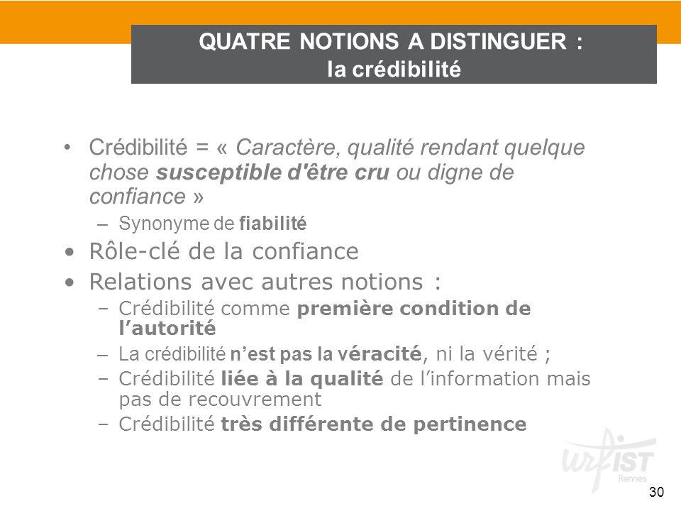 QUATRE NOTIONS A DISTINGUER : la crédibilité 30 Crédibilité = « Caractère, qualité rendant quelque chose susceptible d'être cru ou digne de confiance