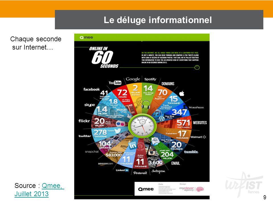 9 Le déluge informationnel Chaque seconde sur Internet… Source : Qmee,Qmee, Juillet 2013