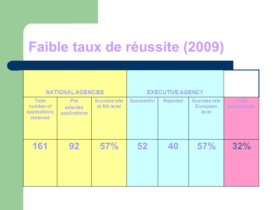 Faible taux de réussite (2009) NATIONAL AGENCIESEXECUTIVE AGENCY Total number of applications received Pre selected applications Success rate at NA le