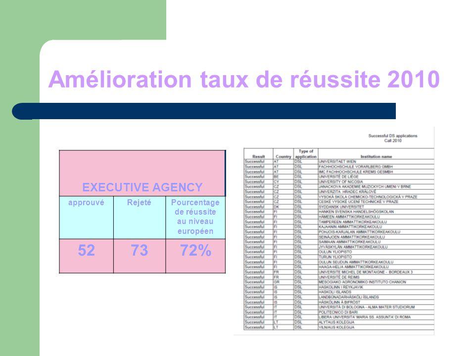 Amélioration taux de réussite 2010 EXECUTIVE AGENCY approuvéRejetéPourcentage de réussite au niveau européen 527372%