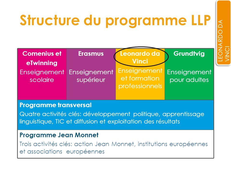 Conclusions LEONARDO DA VINCI Le programme LLP vous offre de multiples possibilités de coopération européenne adaptées à la taille et aux activités de votre institution.