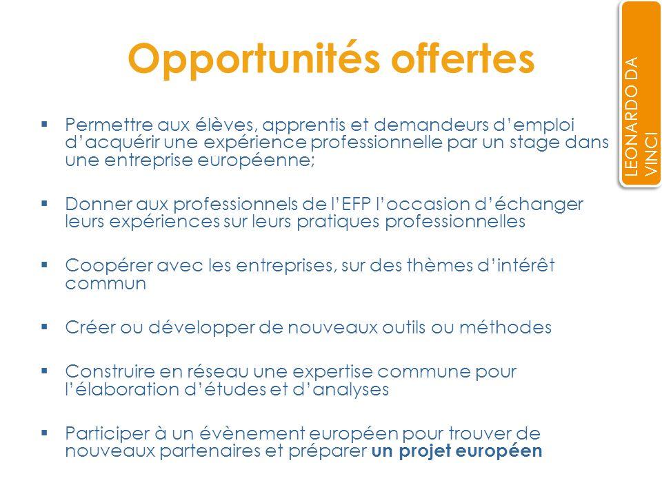 Objectifs Renforcer la coopération européenne entre les institutions EFP, les entreprises et les partenaires sociaux Encourager le développement dactivités de coopération entre les acteurs de lEFP dans toute lEurope En vue dobtenir un résultat conjoint : Rapport sur la problématique traitée, conférence, produit réalisé par les stagiaires, mise en place de plateforme…