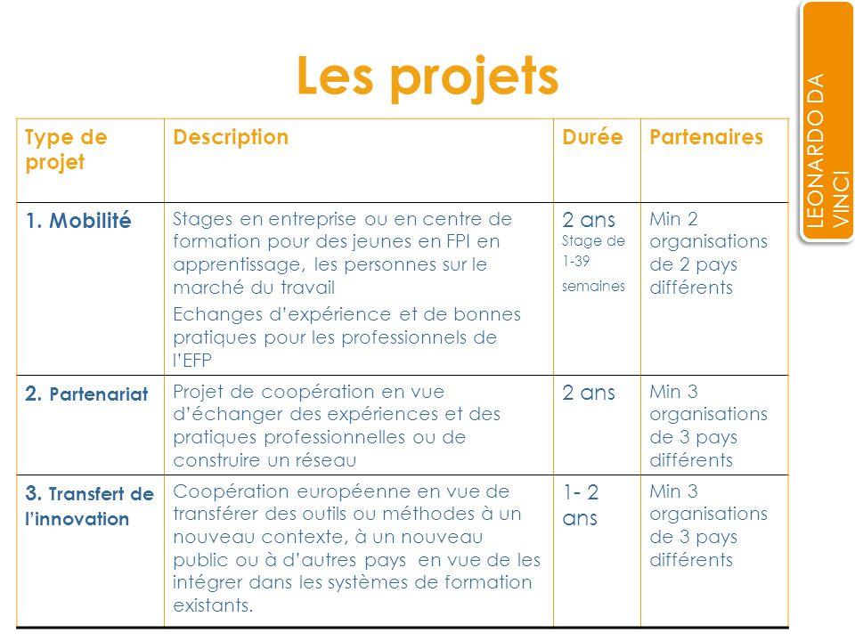 Les projets LEONARDO DA VINCI Type de projet DescriptionDuréePartenaires 1.