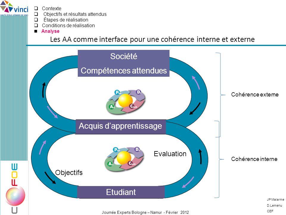 Journée Experts Bologne – Namur - Février 2012 JP Malarme D.Lemenu CEF Les AA comme interface pour une cohérence interne et externe Cohérence interne
