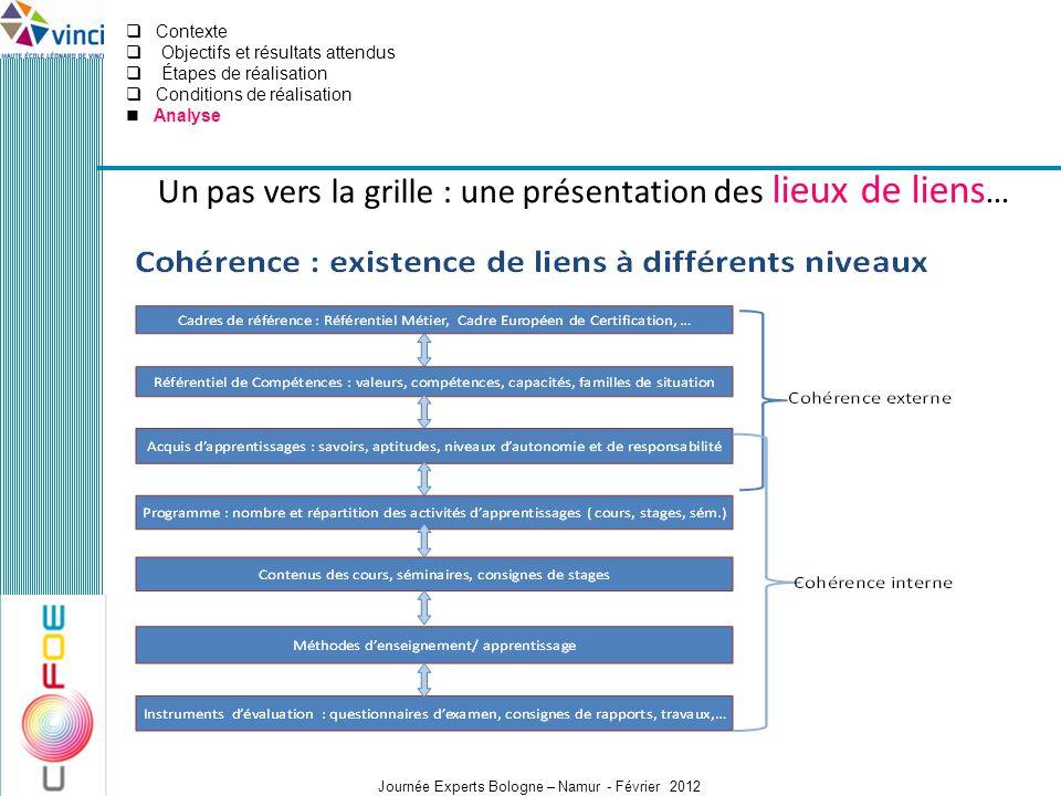 Journée Experts Bologne – Namur - Février 2012 Un pas vers la grille : une présentation des lieux de liens … Contexte Objectifs et résultats attendus