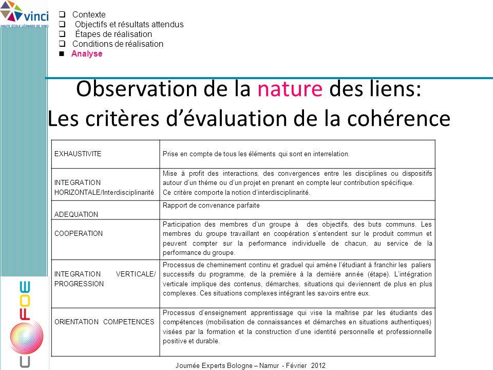 Journée Experts Bologne – Namur - Février 2012 Observation de la nature des liens: Les critères dévaluation de la cohérence EXHAUSTIVITE Prise en comp