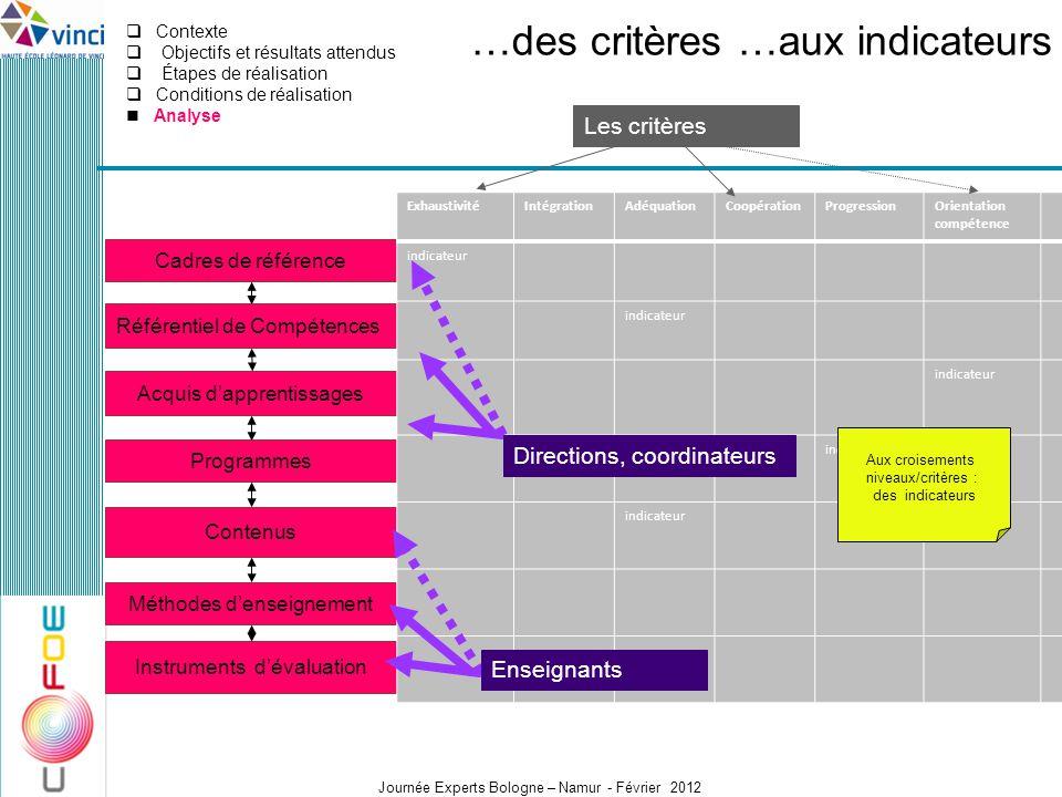 Journée Experts Bologne – Namur - Février 2012 Cadres de référence Contenus Référentiel de Compétences Méthodes denseignement Acquis dapprentissages I
