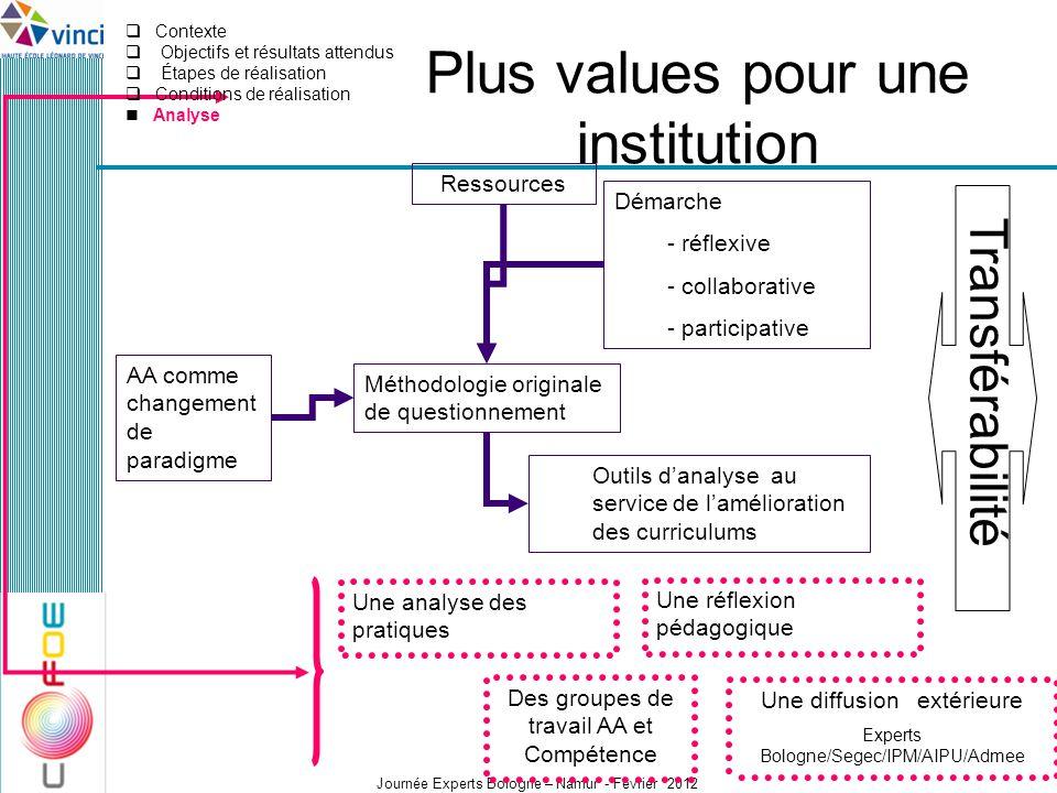 Journée Experts Bologne – Namur - Février 2012 Plus values pour une institution Méthodologie originale de questionnement Démarche - réflexive - collab