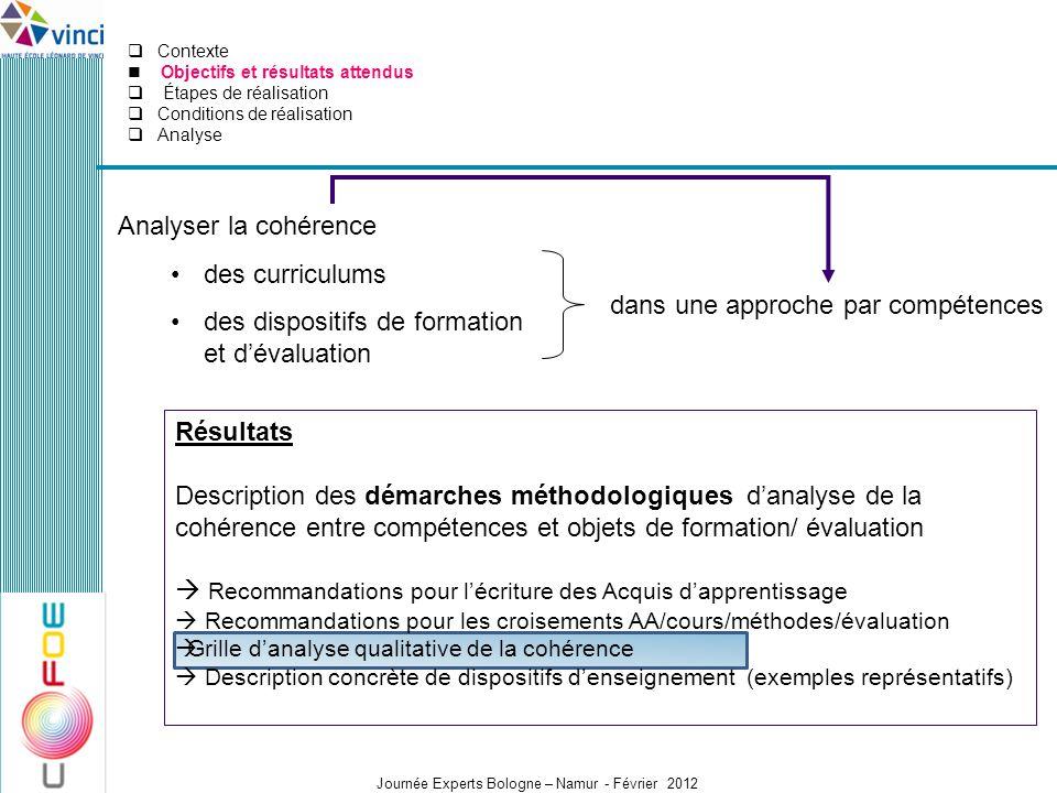 Journée Experts Bologne – Namur - Février 2012 Analyser la cohérence des curriculums des dispositifs de formation et dévaluation dans une approche par