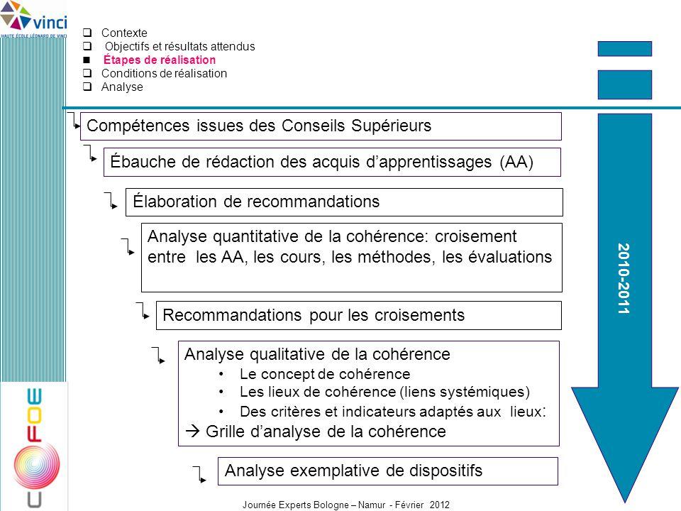Journée Experts Bologne – Namur - Février 2012 Ébauche de rédaction des acquis dapprentissages (AA) Analyse quantitative de la cohérence: croisement e