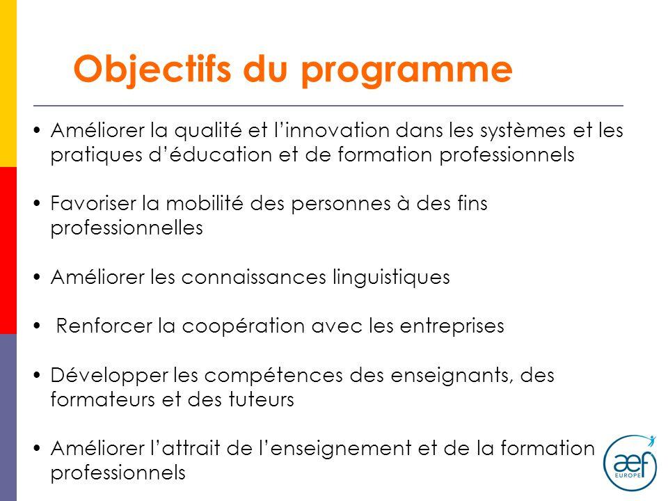 Objectifs du programme Améliorer la qualité et linnovation dans les systèmes et les pratiques déducation et de formation professionnels Favoriser la m