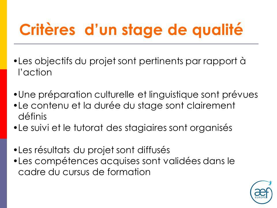 Critères dun stage de qualité Les objectifs du projet sont pertinents par rapport à laction Une préparation culturelle et linguistique sont prévues Le contenu et la durée du stage sont clairement définis Le suivi et le tutorat des stagiaires sont organisés Les résultats du projet sont diffusés Les compétences acquises sont validées dans le cadre du cursus de formation
