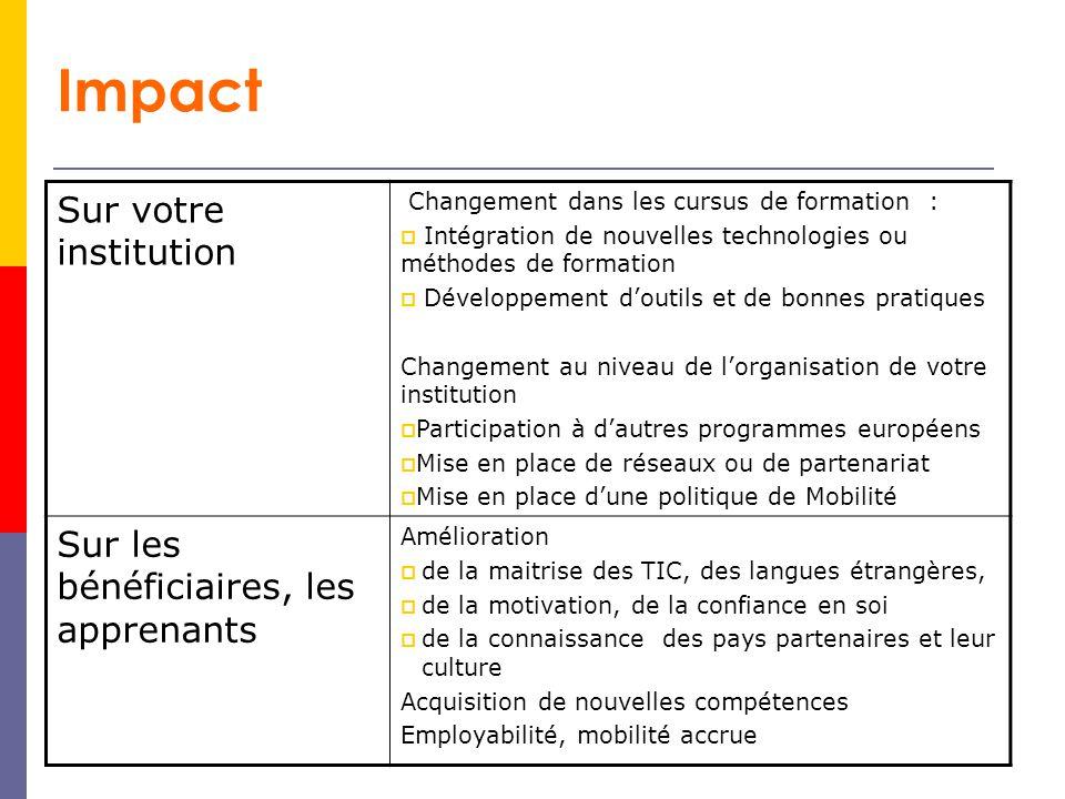 Impact Sur votre institution Changement dans les cursus de formation : Intégration de nouvelles technologies ou méthodes de formation Développement do