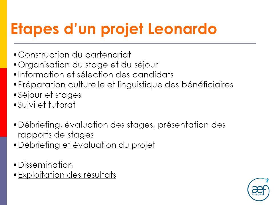 Etapes dun projet Leonardo Construction du partenariat Organisation du stage et du séjour Information et sélection des candidats Préparation culturell