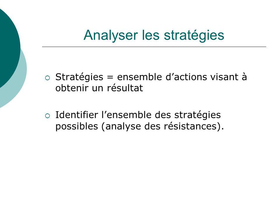 Analyser les stratégies Stratégies = ensemble dactions visant à obtenir un résultat Identifier lensemble des stratégies possibles (analyse des résista