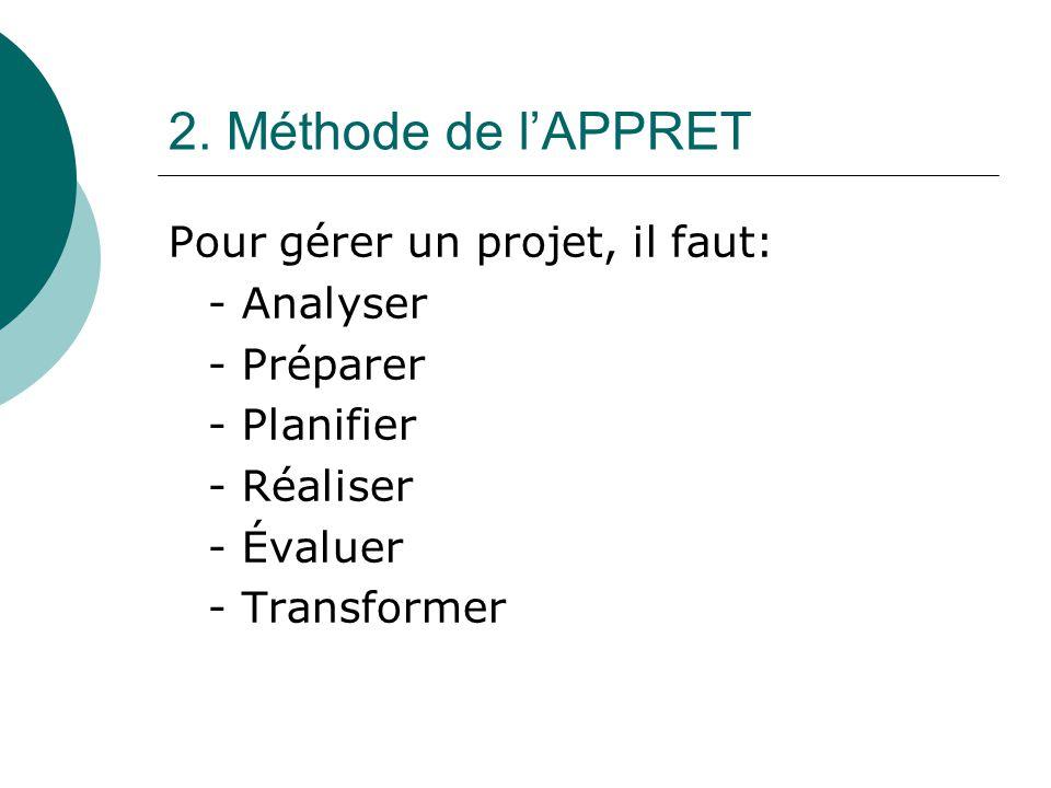 2. Méthode de lAPPRET Pour gérer un projet, il faut: - Analyser - Préparer - Planifier - Réaliser - Évaluer - Transformer