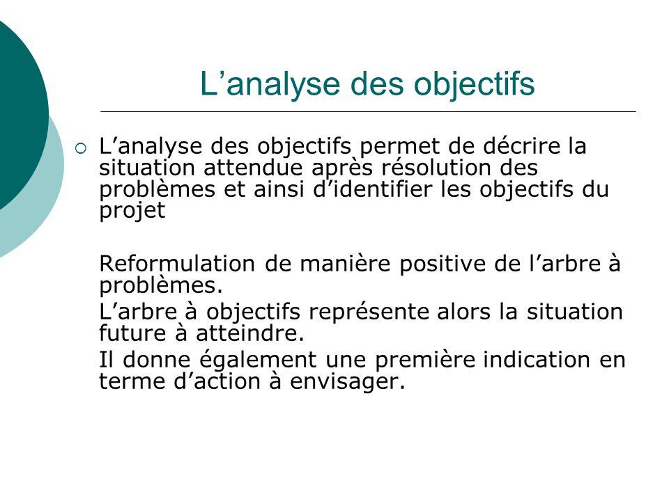 Lanalyse des objectifs Lanalyse des objectifs permet de décrire la situation attendue après résolution des problèmes et ainsi didentifier les objectif