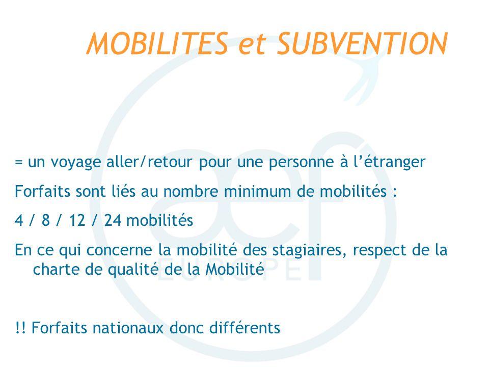MOBILITES et SUBVENTION = un voyage aller/retour pour une personne à létranger Forfaits sont liés au nombre minimum de mobilités : 4 / 8 / 12 / 24 mob