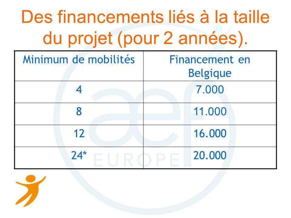 Des financements liés à la taille du projet (pour 2 années).