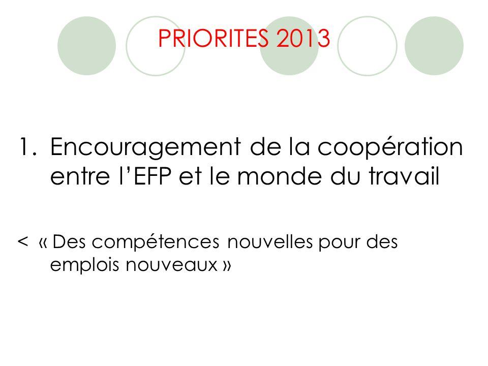 PRIORITES 2013 1.Encouragement de la coopération entre lEFP et le monde du travail < « Des compétences nouvelles pour des emplois nouveaux »