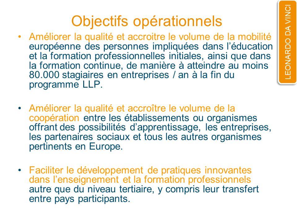 Objectifs opérationnels Améliorer la qualité et accroitre le volume de la mobilité européenne des personnes impliquées dans léducation et la formation