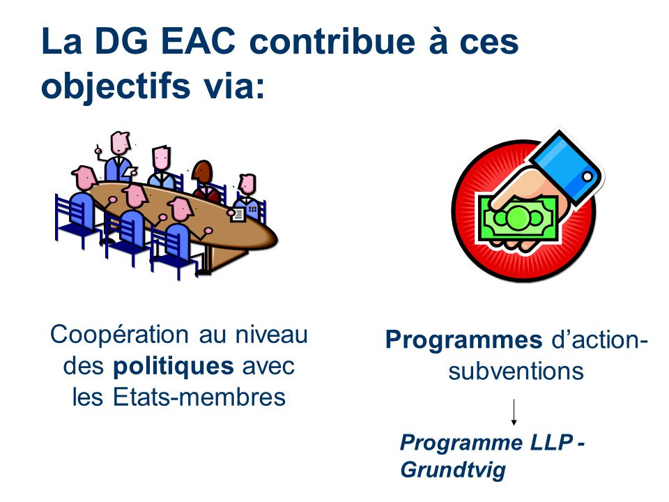 La DG EAC contribue à ces objectifs via: Coopération au niveau des politiques avec les Etats-membres Programmes daction- subventions Programme LLP - G