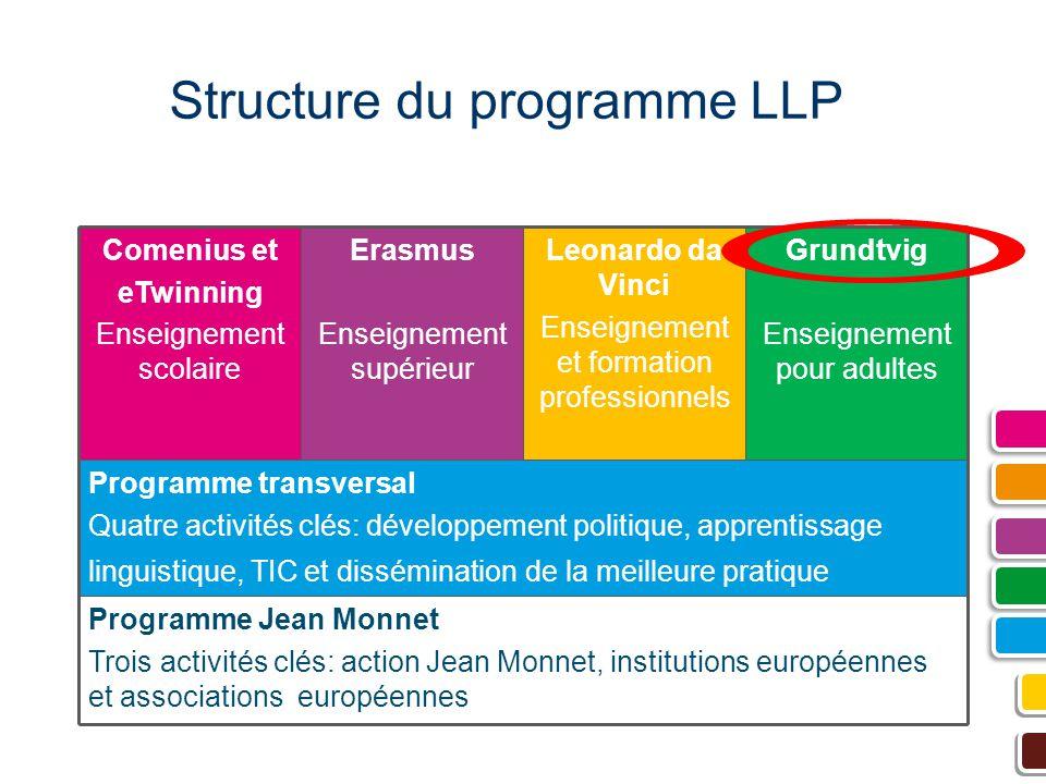 Structure du programme LLP Programme Jean Monnet Trois activités clés: action Jean Monnet, institutions européennes et associations européennes Progra