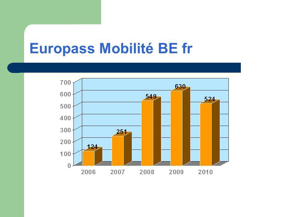 Europass Mobilité BE fr