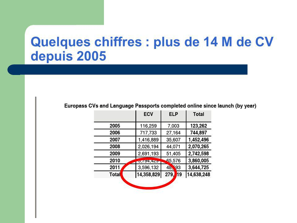 Quelques chiffres : plus de 14 M de CV depuis 2005