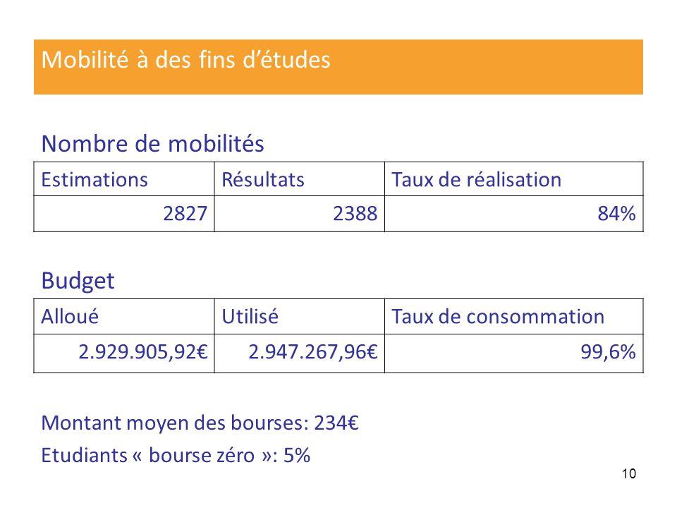10 Mobilité à des fins détudes Nombre de mobilités EstimationsRésultatsTaux de réalisation 2827238884% Budget AllouéUtiliséTaux de consommation 2.929.905,922.947.267,9699,6% Montant moyen des bourses: 234 Etudiants « bourse zéro »: 5%