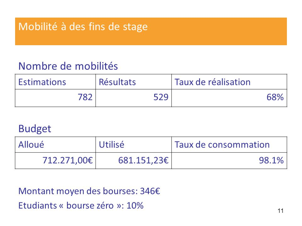 11 Mobilité à des fins de stage Nombre de mobilités EstimationsRésultatsTaux de réalisation 78252968% Budget AllouéUtiliséTaux de consommation 712.271,00681.151,2398.1% Montant moyen des bourses: 346 Etudiants « bourse zéro »: 10%