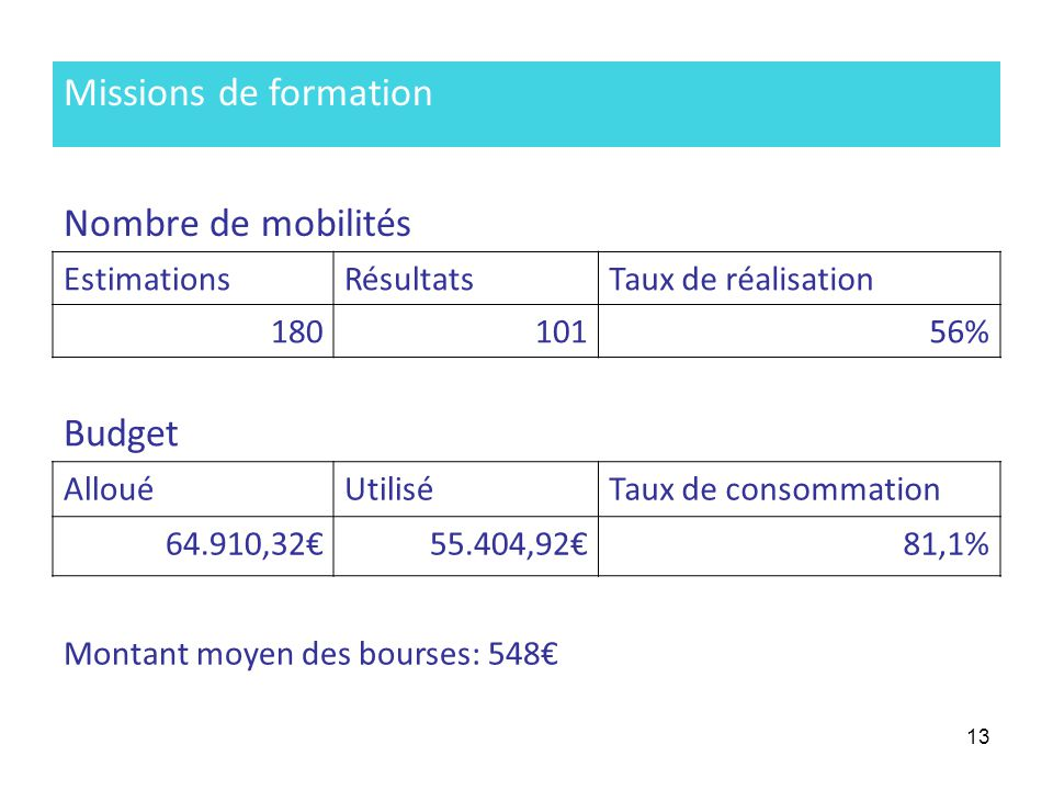 13 Missions de formation Nombre de mobilités EstimationsRésultatsTaux de réalisation 18010156% Budget AllouéUtiliséTaux de consommation 64.910,3255.404,9281,1% Montant moyen des bourses: 548