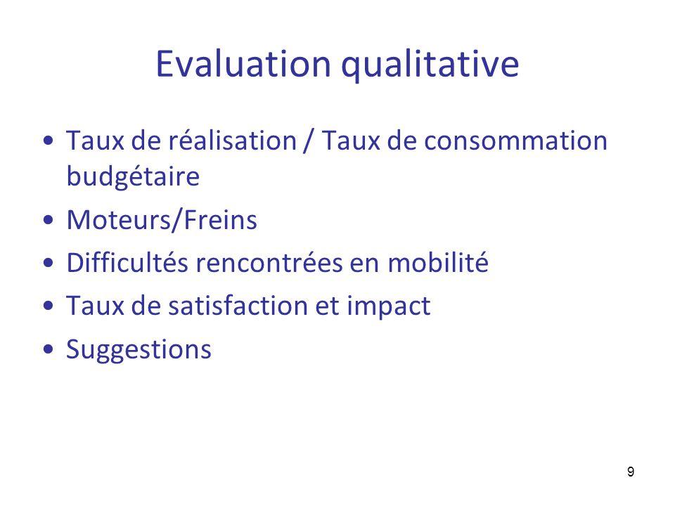 9 Evaluation qualitative Taux de réalisation / Taux de consommation budgétaire Moteurs/Freins Difficultés rencontrées en mobilité Taux de satisfaction et impact Suggestions