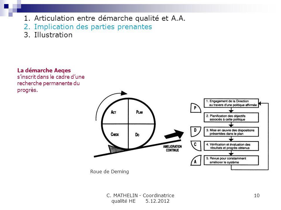 C. MATHELIN - Coordinatrice qualité HE 5.12.2012 10 1.Articulation entre démarche qualité et A.A. 2.Implication des parties prenantes 3.Illustration R