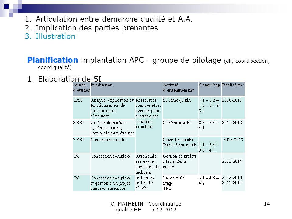 C. MATHELIN - Coordinatrice qualité HE 5.12.2012 14 Planification Planification implantation APC : groupe de pilotage (dir, coord section, coord quali
