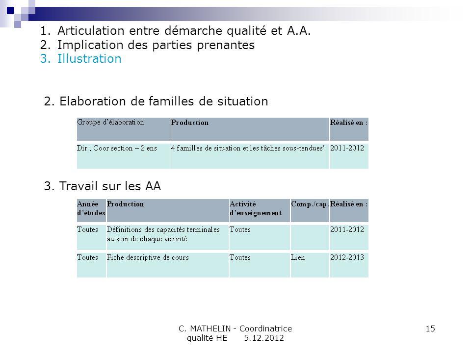 C. MATHELIN - Coordinatrice qualité HE 5.12.2012 15 2.