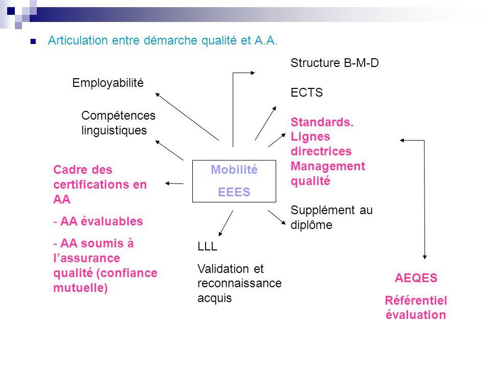 Mobilité EEES Structure B-M-D ECTS Standards. Lignes directrices Management qualité Supplément au diplôme LLL Validation et reconnaissance acquis Cadr