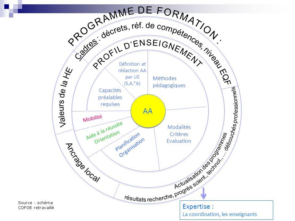 Définition et rédaction AA par UE (S,A,°A) Méthodes pédagogiques Capacités préalables requises Mobilité Aide à la réussite Orientation Planification O