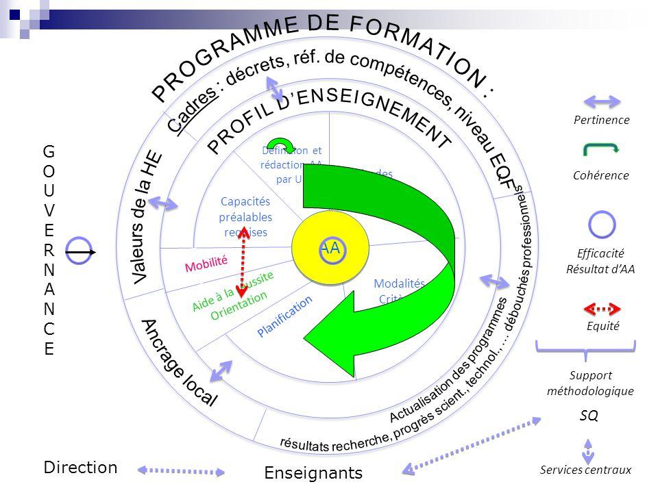 Définition et rédaction AA par UE Méthodes pédagogiques Capacités préalables requises Mobilité Aide à la réussite Orientation Planification Modalités