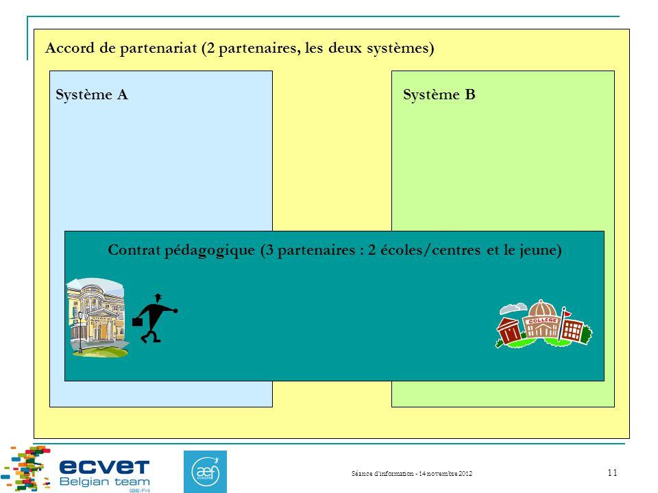 Séance d information - 14 novembre 2012 Système A Système B Accord de partenariat (2 partenaires, les deux systèmes) Contrat pédagogique (3 partenaires : 2 écoles/centres et le jeune) 11