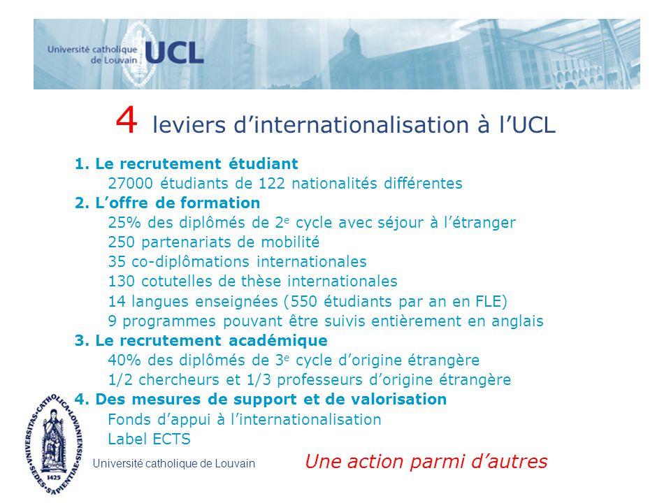 Université catholique de Louvain 4 leviers dinternationalisation à lUCL 1.